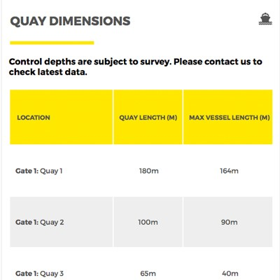 Quay Dimensions Table